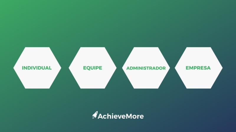 imagem com fundo verde que mostra os níveis  do sistema de gestão ( individual, equipe, administrador e empresa)